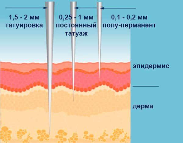 Глубина проникновения иголки во время микропигментирования