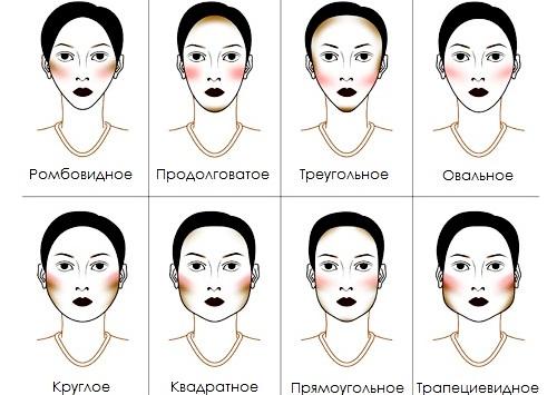 Макияж для разных типов лица: скрываем недостатки и выделяем достоинства