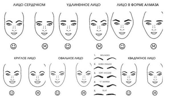 Как подобрать форму бровей под форму лица