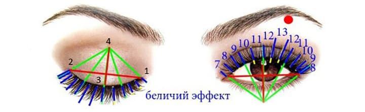 Схема беличьего эффекта наращивания ресниц