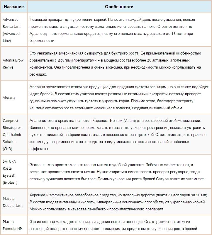 Средство для роста бровей отзывы, таблица обзор марок - Google Chrome