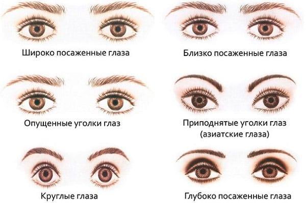 Варианты формы бровей под глаза