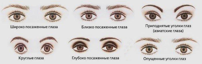 Форма глаз и вид стрелок