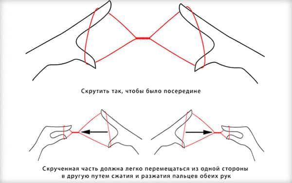 Схема перекручивания нитки для трейдинга