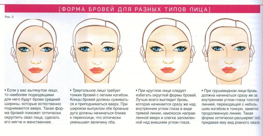 Перед тем как сделать идеальную форму бровей, правильно определите тип лица