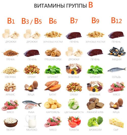 Где содержится витамин В